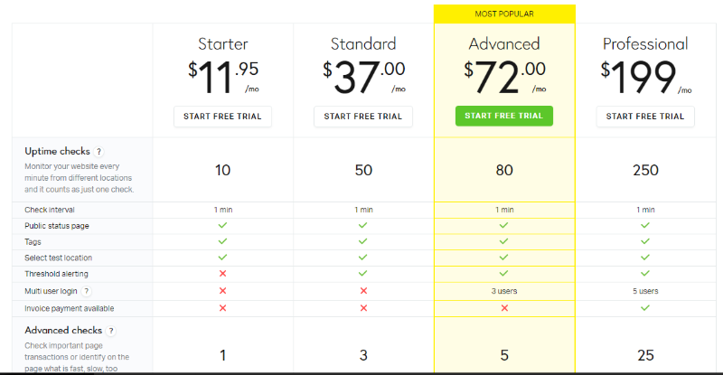 pingdom pricing