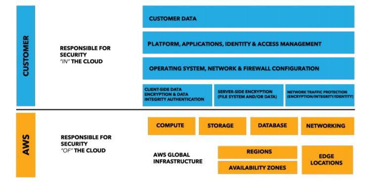 aws enterprise web hosting shared security model